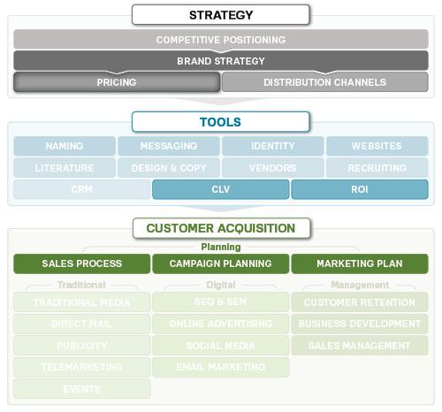 4P营销之定价策略-上海营销策划公司尚略教程