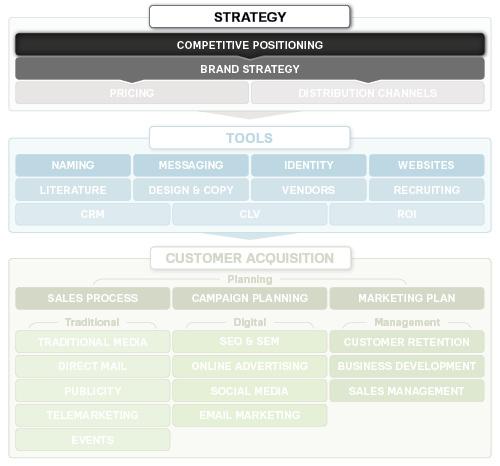 品牌竞争定位策略框架-上海尚略品牌策划公司
