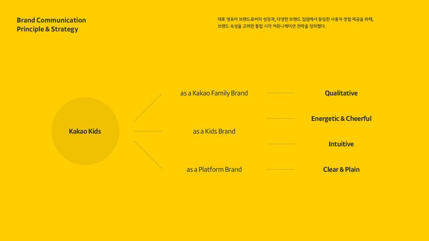 Kakao 卡考儿童品牌体验设计策划