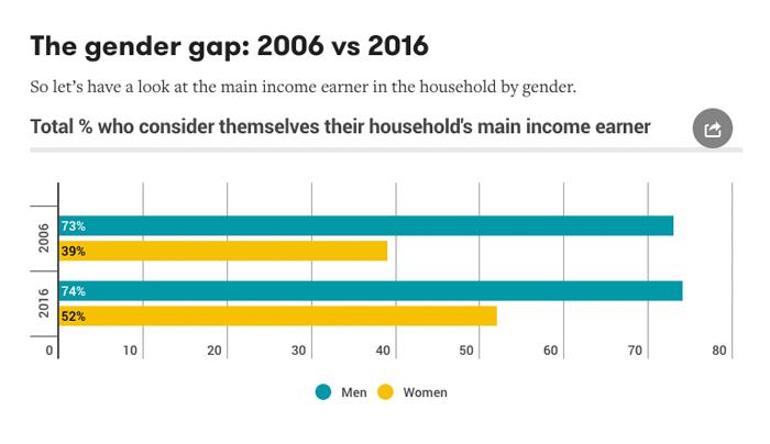 在澳大利亚,研究显示超过一半(52%)的女性现在说她们主要负责养家糊口(2006年为39%)
