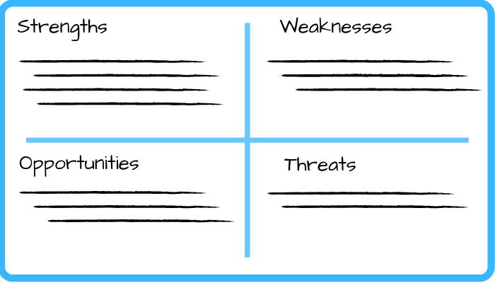 SWOT分析2×2网格