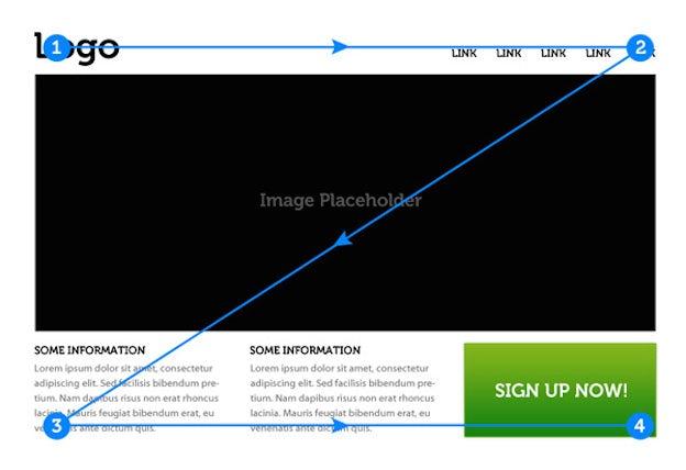 网站设计视觉层次结构的6个原则-阅读模式-视觉层次结构中的Z模式
