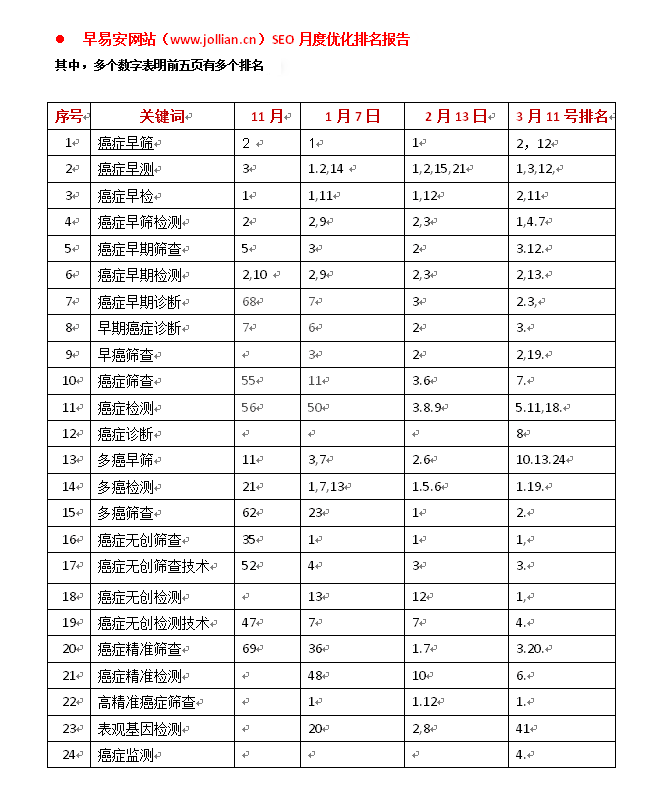 早易安网站seo优化排名报告